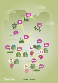3332eac28 Smart Grid Developing a modern electricity grid where information flows in  both directions between consumers and producers is critical to achieving  the UK's ...